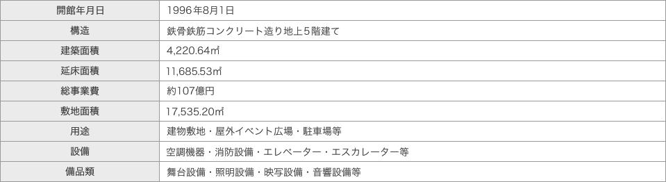施設・設備の概要表